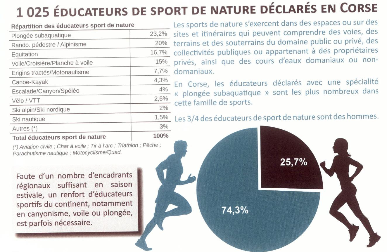 Formation diplomante en Corse