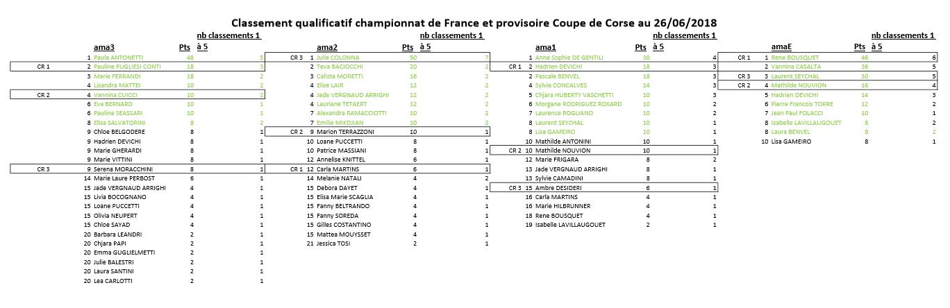 Classement qualificatif championnat de France Amateur 2018