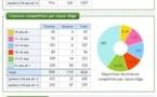 Statistiques 2012 Corse