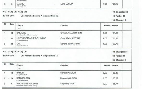 Championnat Régional Club - 17 juin 2018 - Ecuries de la Tour